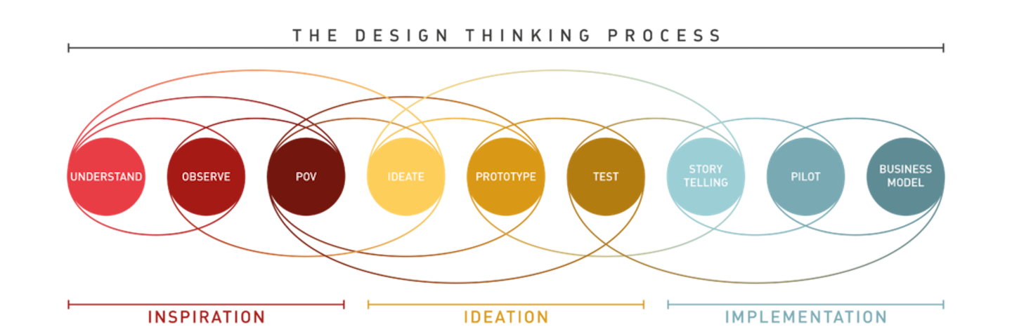 Design Thinking And Opportunities In Nonprofit Storytelling