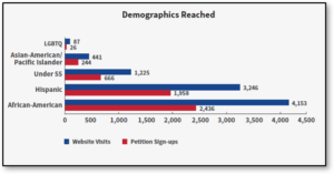 ACS-CAN Demographics Reached