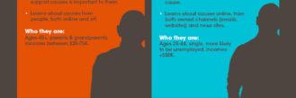Trendspotting: Digital Persuasion Archetypes Infographic